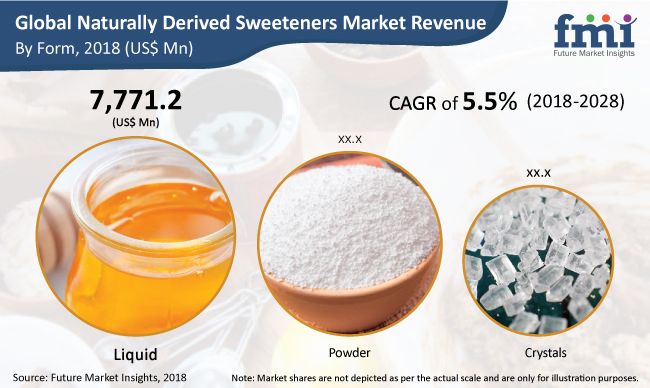 FMI naturally derived sweeteners market