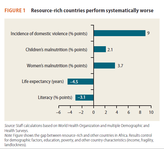 figure-shows-the-gap-between-resource-rich-and-other-countries-in-africa