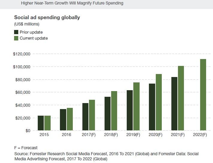 Social ad spending globally
