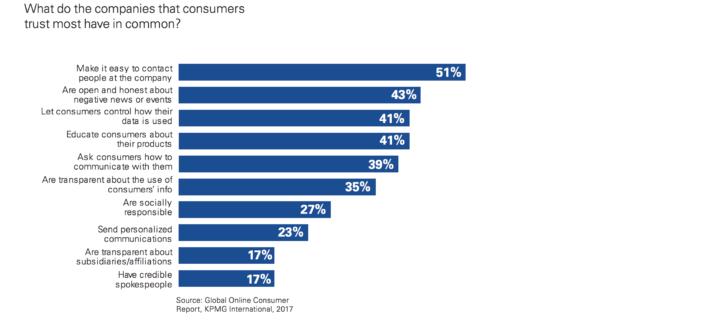 Global Online Consumer Report, KPMG International, 2017