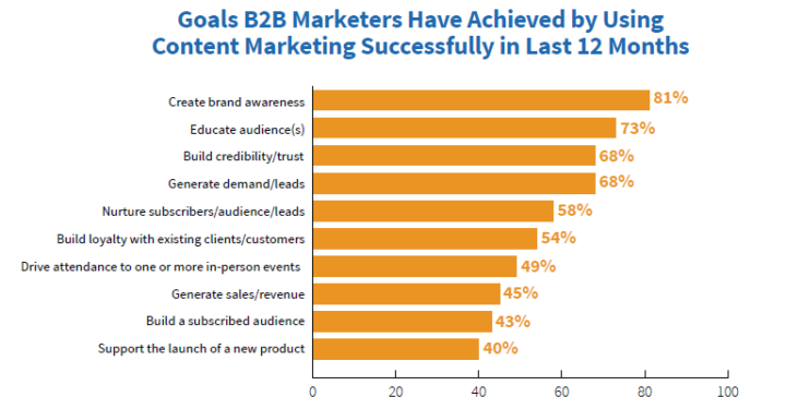 Goals B2B marketers have achieved by using content marketing successful in last 12 months