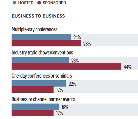 Harvard Business Review Event Marketing Evolution top 5 types of events