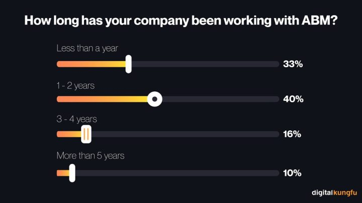 How long has your company been working with ABM?