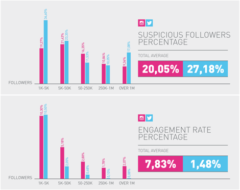 """Humanz: Two graphs from """"The state of influencer marketing in South Africa 2019@"""