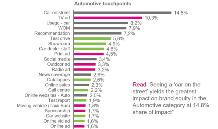Kantar TNS automotive touchpoints