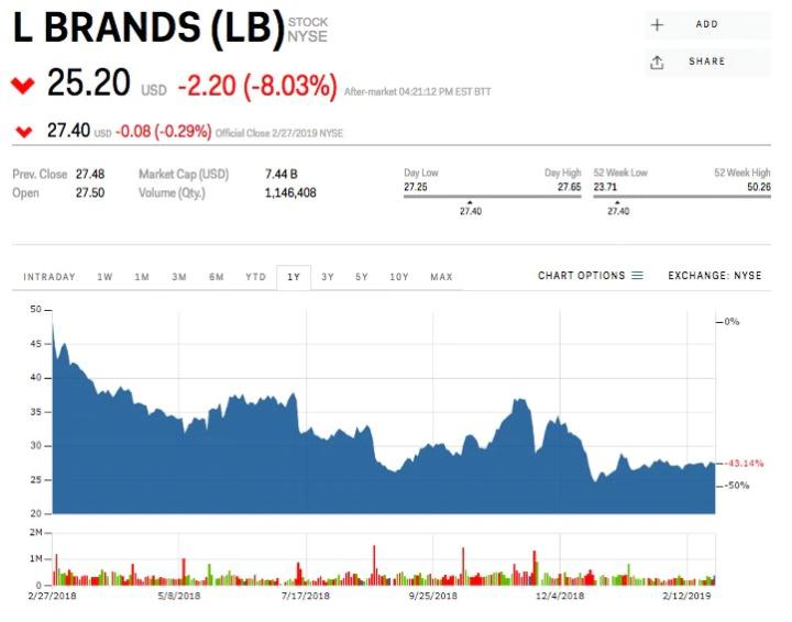 L Brands share stock price. Credit: Marketing Insider