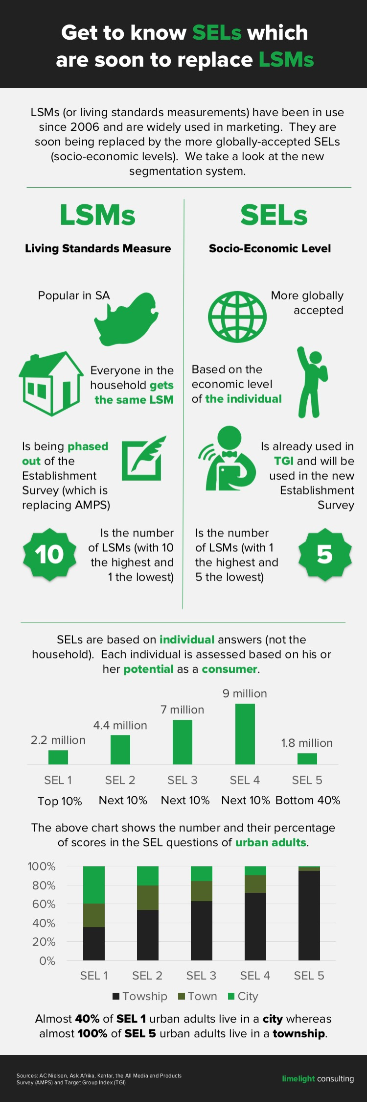 LSM vs SEL. Limelight Consulting