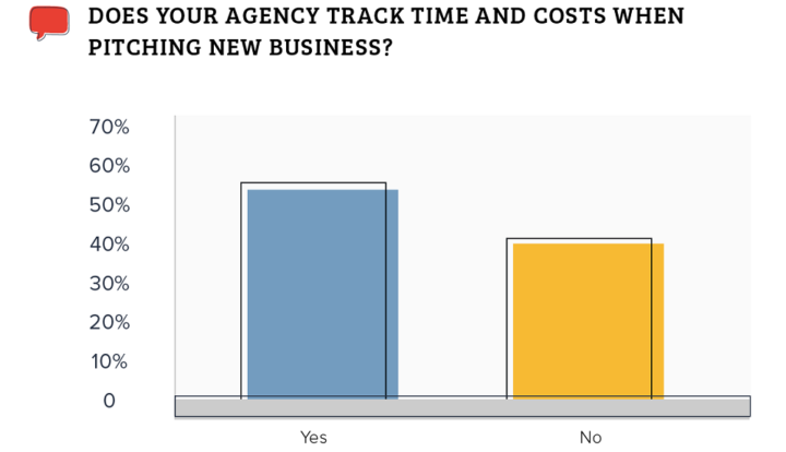 Magnetic 2018/2019 Agency Benchmark Survey - 02 Track time and costs when pitching