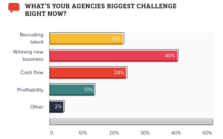 Magnetic 2018/2019 Agency Benchmark Survey - 03 Biggest challenge