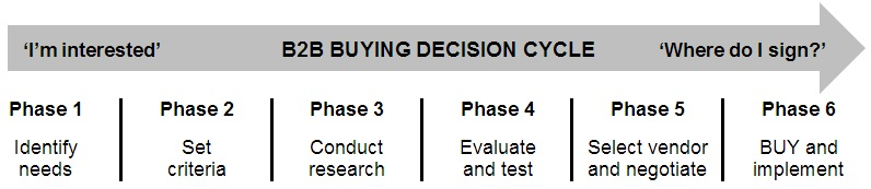Mark Eardley: B2B buying decision table