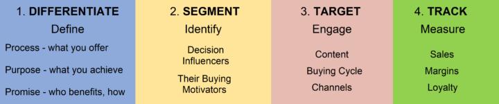 Mark Eardley: Differentiate, segment, target, track