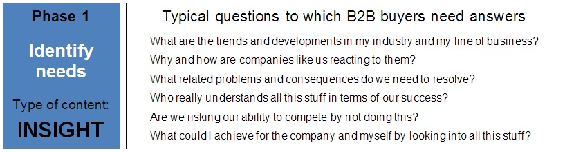 Mark Eardley: typical questions to which B2B buyers need answers