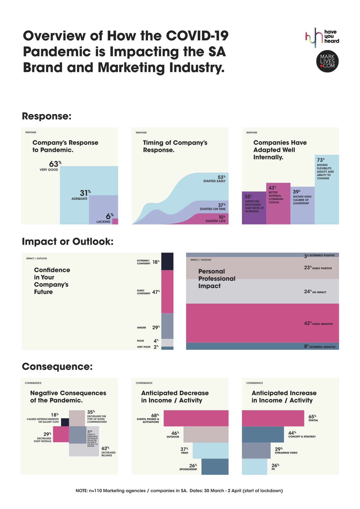 MarkLives & HaveYouHeard covid-19 first survey results infographic