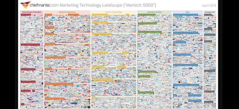 Marketing Technology Landscape - Martech 5000 - April 2018