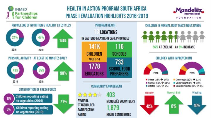 Mondelez International Health in Action South Africa