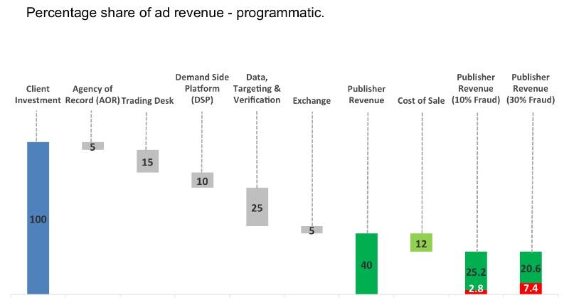 Percentage share of ad revenue — programmatic