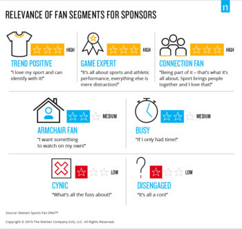 Nielsen Sports Cricket SA Fan DNA segments 01