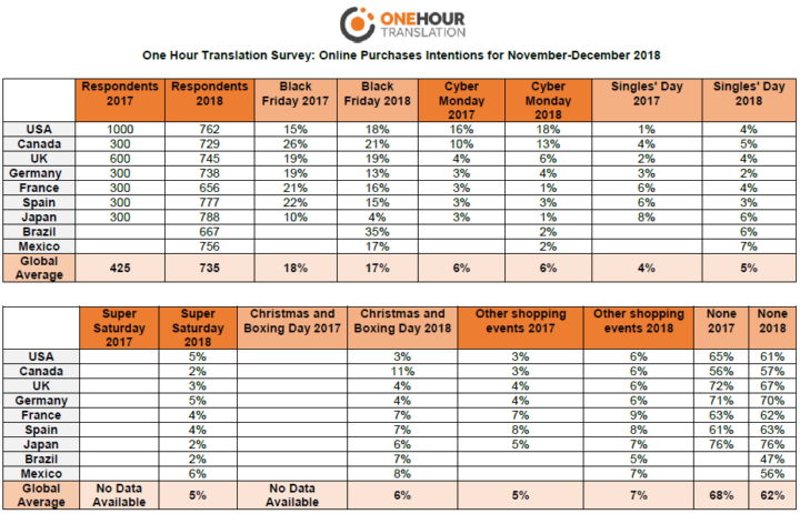 One Hour Translation Survey - Online Purchases intentions for November-December 2018