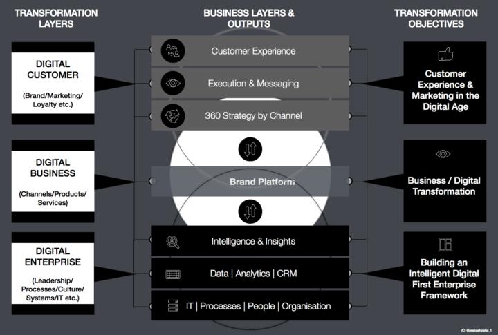 Prakash Patel's #BigQ2019 strategic framework diagramme