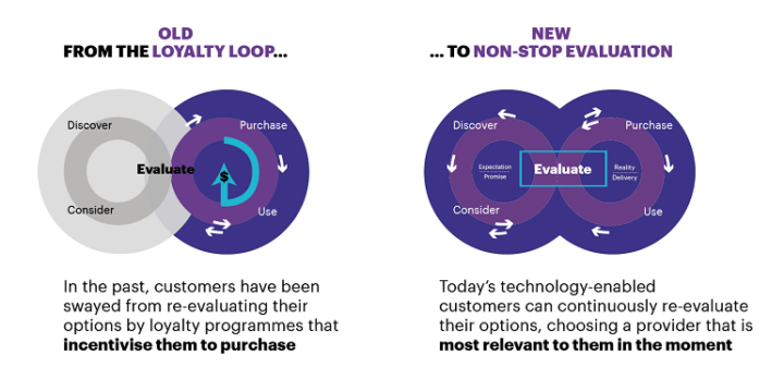 The Hyper-Relevance Era by Accenture
