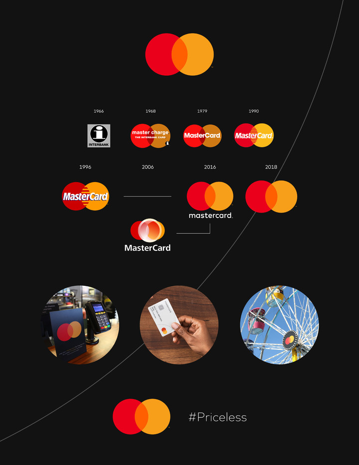 Updated Mastercard logo evolution