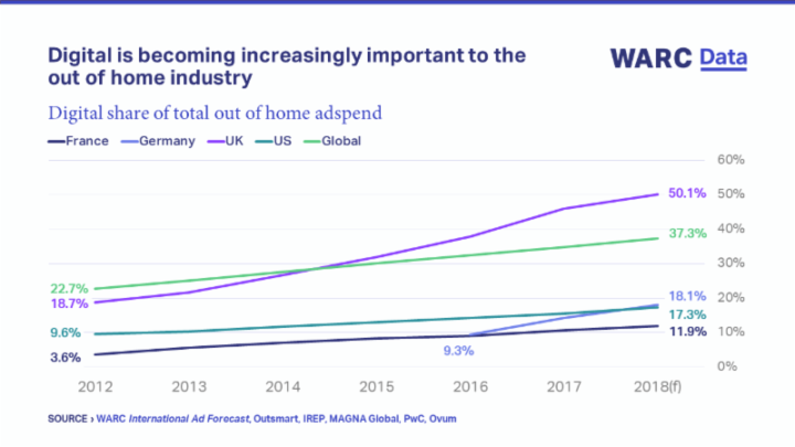 WARC Digital is becoming increasingly important to the out of home industry