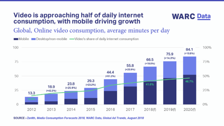 WARC Data: Video is approaching half of daily internet consumption