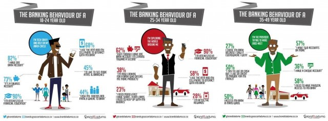 Banking research in South Africa