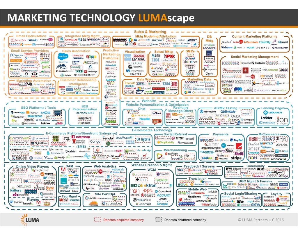 Marketing Technology Lumascape