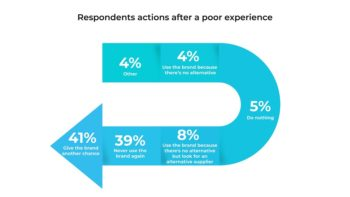 Actions after poor experience — 2020 Digital CX report