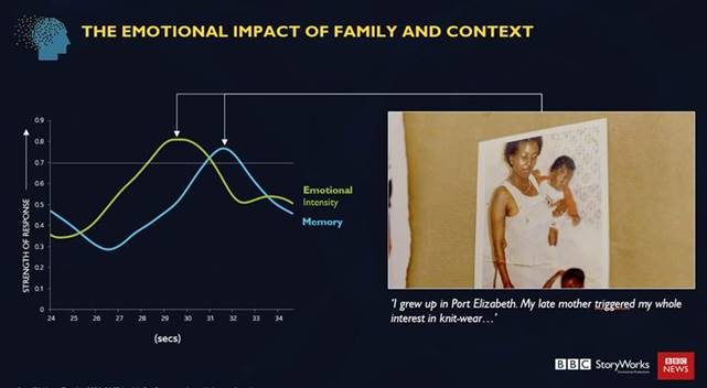 BBC Science of Memory - Brand South Africa - the emotional impact of family and context