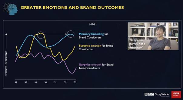 BBC Science of Memory - Mini - greater emotions and brand outcomes