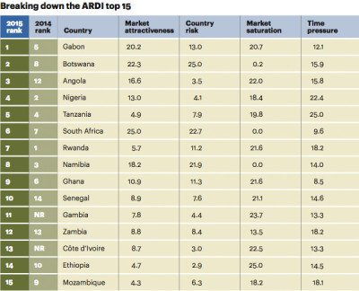 """Breaking down the ARDI top 15. A.T Kearney report (Consultancy.uk.): """"The 15 most attractive retail / FMCG markets in Africa"""""""