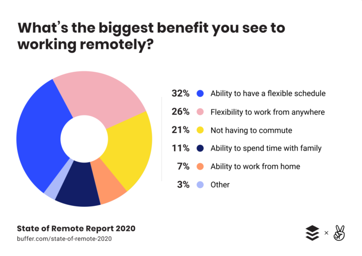Buffer and AngelList State of Remote Report: What's is the biggest benefit you see to working remotely?