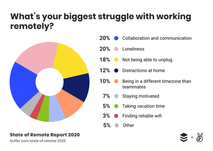 Buffer and AngelList State of Remote Report: What's is your biggest struggle with working remotely?