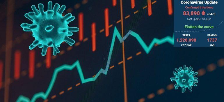 Coronavirus graph credit Shutterstock with SA covid-19 stats 18 June 2020 - Media Hack Collective