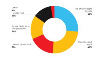 Customer frustrations — 2020 Digital CX report
