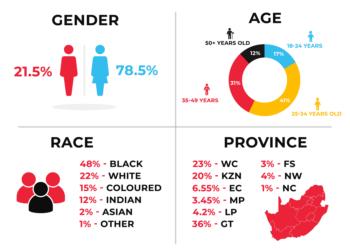 More demographics — 2020 Digital CX report