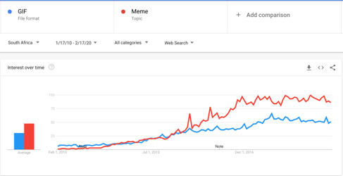 Graph increase in gif popularity in South Africa