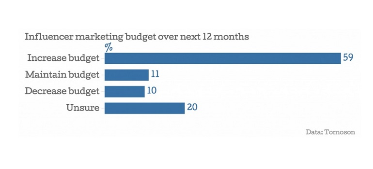 Influencer marketing budgets over next 12 months - Tomoson