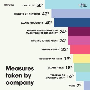 MarkLives HaveYouheard covid-19 agency followup survey 2020 02 measures taken by company