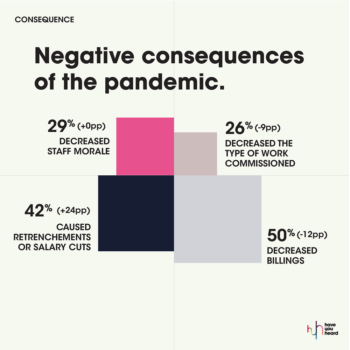 MarkLives HaveYouheard covid-19 agency followup survey 2020 04 negative pandemic consequences