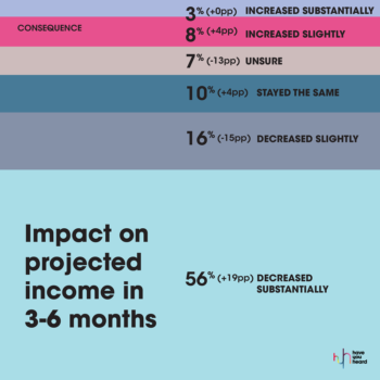 MarkLives HaveYouheard covid-19 agency followup survey 2020 08 impact on projected income