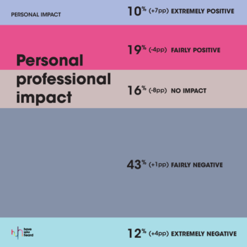 MarkLives HaveYouheard covid-19 agency followup survey 2020 09 personal professional impact