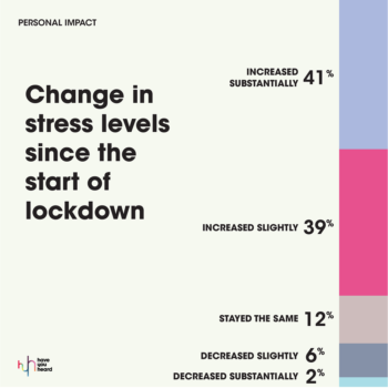 MarkLives HaveYouheard covid-19 agency followup survey 2020 10 changes in stress levels