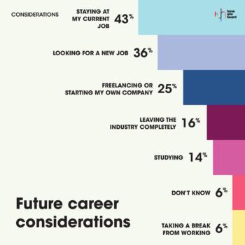 MarkLives HaveYouheard covid-19 agency followup survey 2020 11 future career considerations