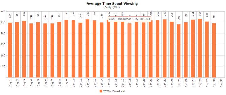 Nielsen South Africa covid-19 average time spent viewing April 2020