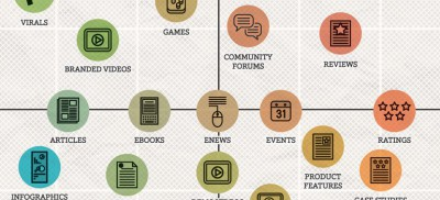 The Content Marketing Matrix by Danyl Bosomworth (cropped for slider)