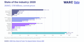 WARC Data Global Ad Trends State of the industry 2020